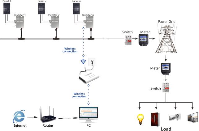 Inmerto /etl /ce Certificate Wvc-295mppt Solar Charge