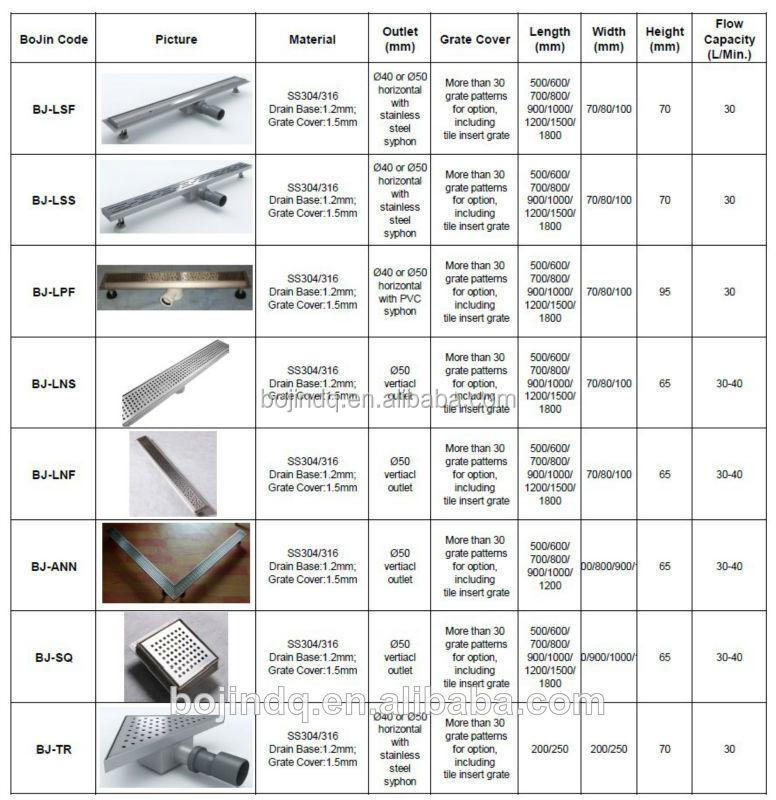 Linear Shower Drain/concrete Drain Covers/types Of Floor