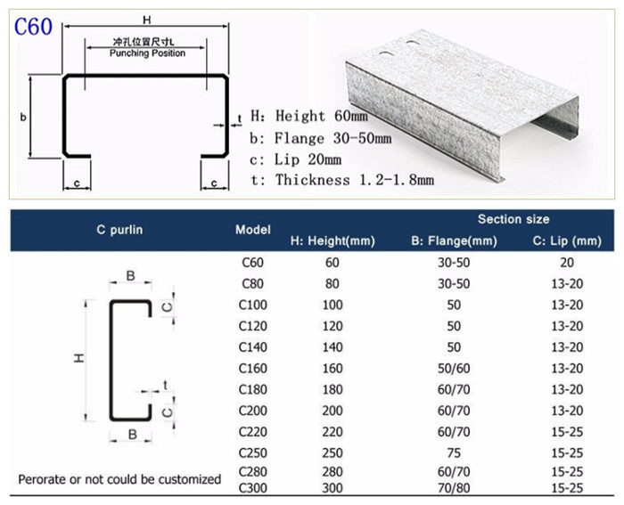 √ C Lipped Profile Dimensions Chart 3 Inch C Channel Steel