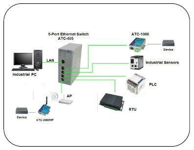 Industrial Usb To Rs232 Converter Managed Ethernet Switch