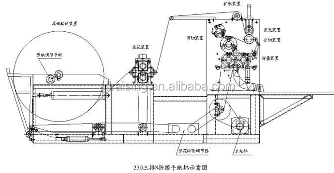 High Speed Box-drawing Paper Tissue Converting Machine