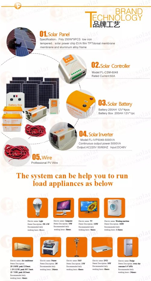 small resolution of household 3kw grid tie inverter for belize