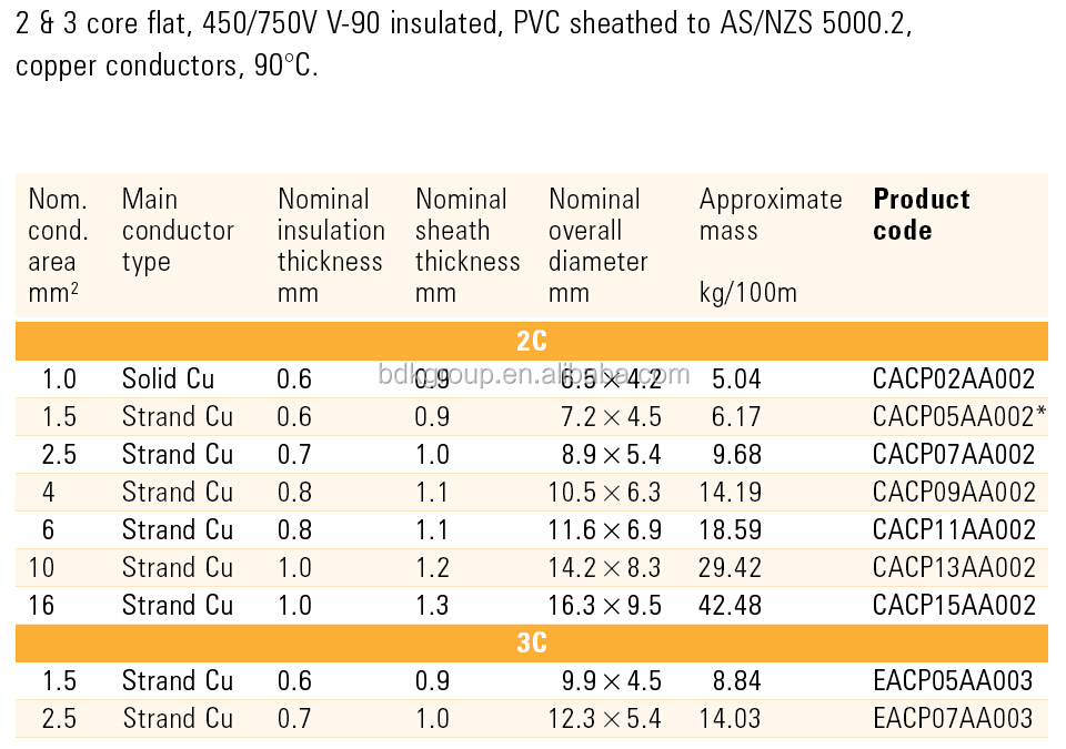 Size Wire Awg Stranded Chart