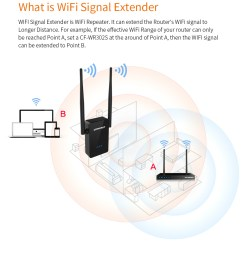 wireless repeater outdoor with 2 antennas wifi range extender support 100v 240v ac [ 930 x 1032 Pixel ]