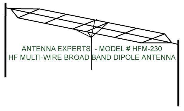HF-mehradrige Breitbanddipol-Antenne-Antenne für
