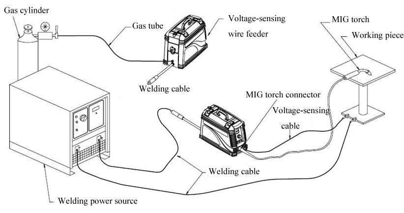 Arcfeeder Iv Suitcase Voltage Sensing Wire Feeder Mig Wire