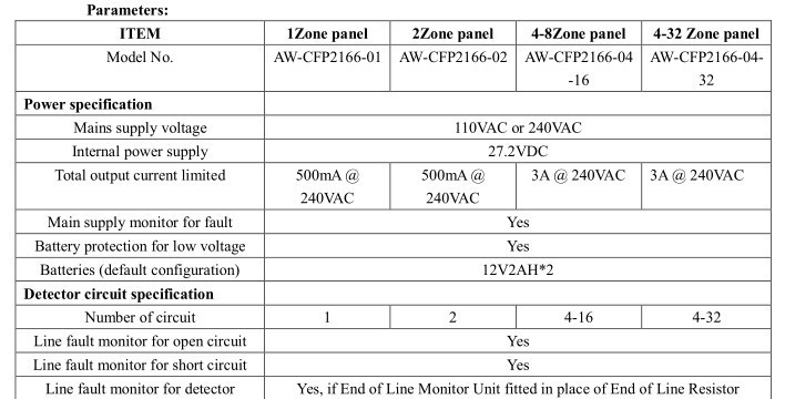 conventional fire alarm control panel wiring diagram iron carbon phase explained 2 wire bus system 32 zone aw cfp2166