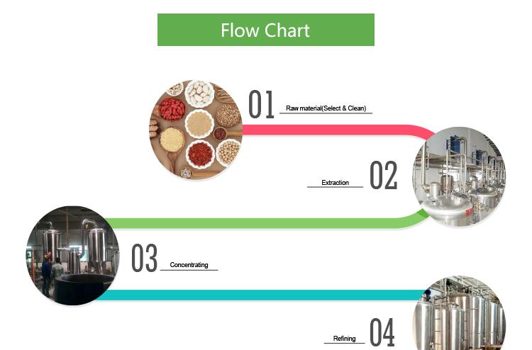 process flow diagram orange juice  sr 100 organic water soluble orange juice  concentrate powder / pure