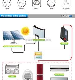 dubai off grid dc to ac solar inverter air conditioner price 5000va 5kva 4000w [ 760 x 1278 Pixel ]
