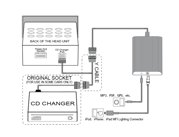 Apps2car Car Audio Ipod/iphone Interface,Car Mp3 Player