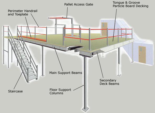 Pipe Racking SystemMultitier Racking mezzanine Racking  Steel PlatformFifo Racking System