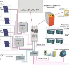 Whole House Fan Wiring Diagram How To Do A Sankey Other Solar Energy Related Products Panel System 15kw Power - Buy ...