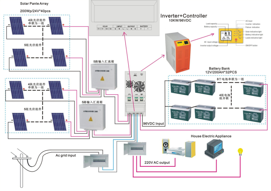 whole house fan wiring diagram phone line uk other solar energy related products panel system 15kw power - buy ...