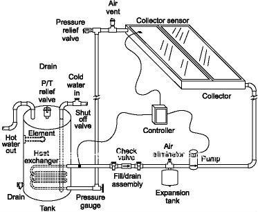 Sistema de calefacción solar de circulación indirecta