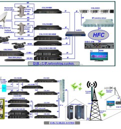 hotel cable tv headend system digital hd mpeg2 and h 264 encoder modulator [ 1000 x 858 Pixel ]