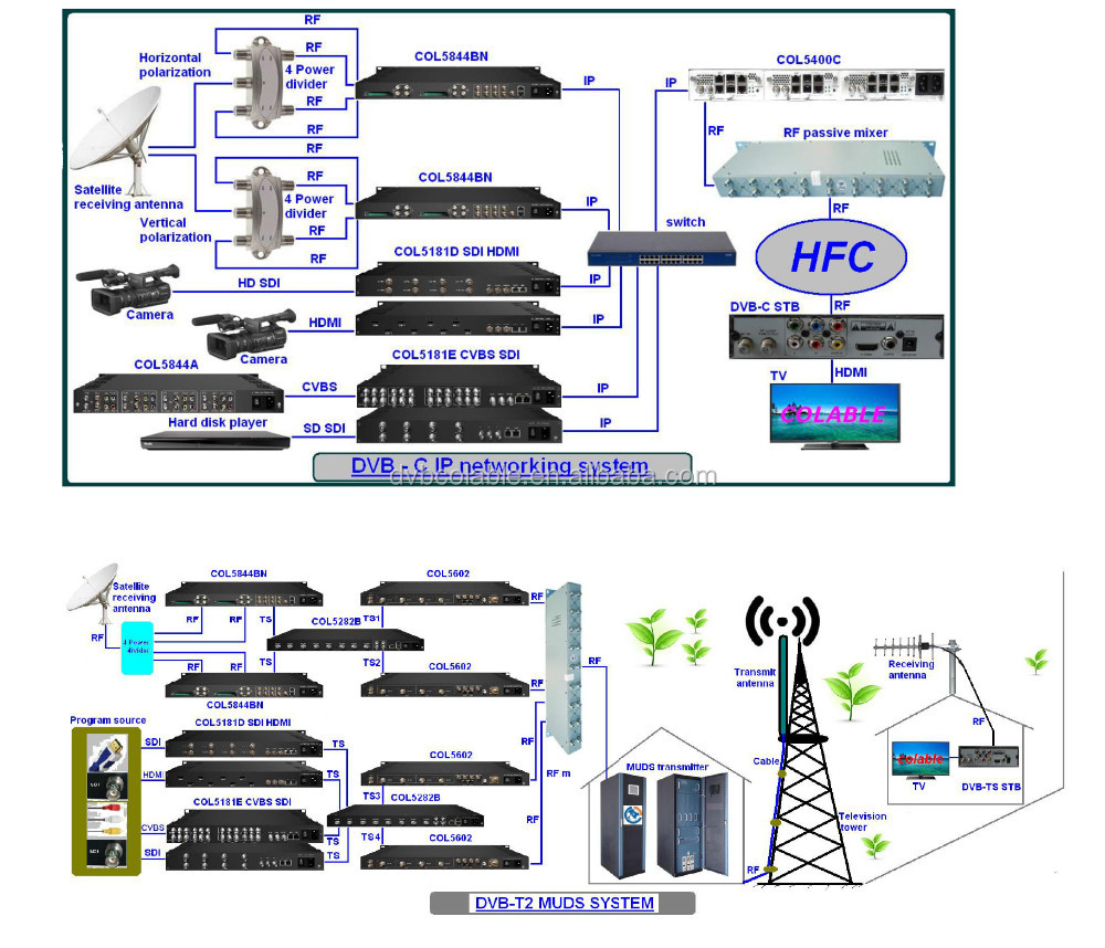 medium resolution of hotel cable tv headend system digital hd mpeg2 and h 264 encoder modulator