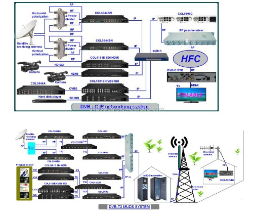 small resolution of hotel cable tv headend system digital hd mpeg2 and h 264 encoder modulator