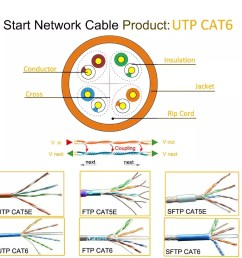 cat 5 wiring cat 5 e cat 5 cabling cable cat 5 rj45 cable [ 1000 x 1000 Pixel ]