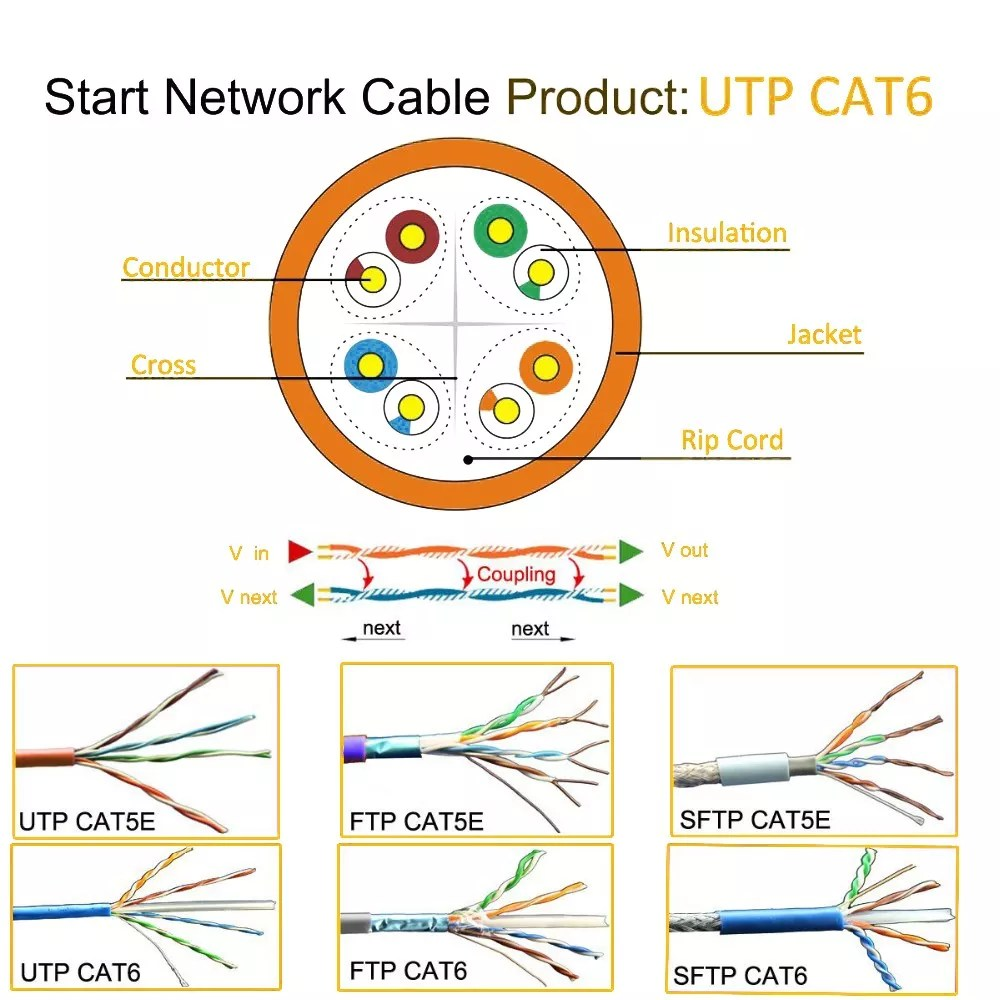 hight resolution of cat 5 wiring cat 5 e cat 5 cabling cable cat 5 rj45 cable