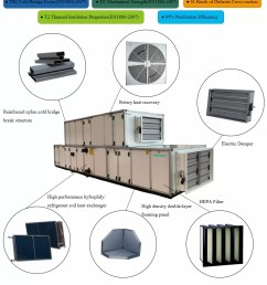 hvac gmp standard commercial cooling and heating air handling unit klima air conditioner [ 1000 x 1134 Pixel ]
