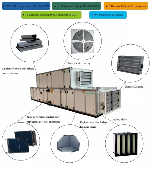 small resolution of hvac gmp standard commercial cooling and heating air handling unit klima air conditioner