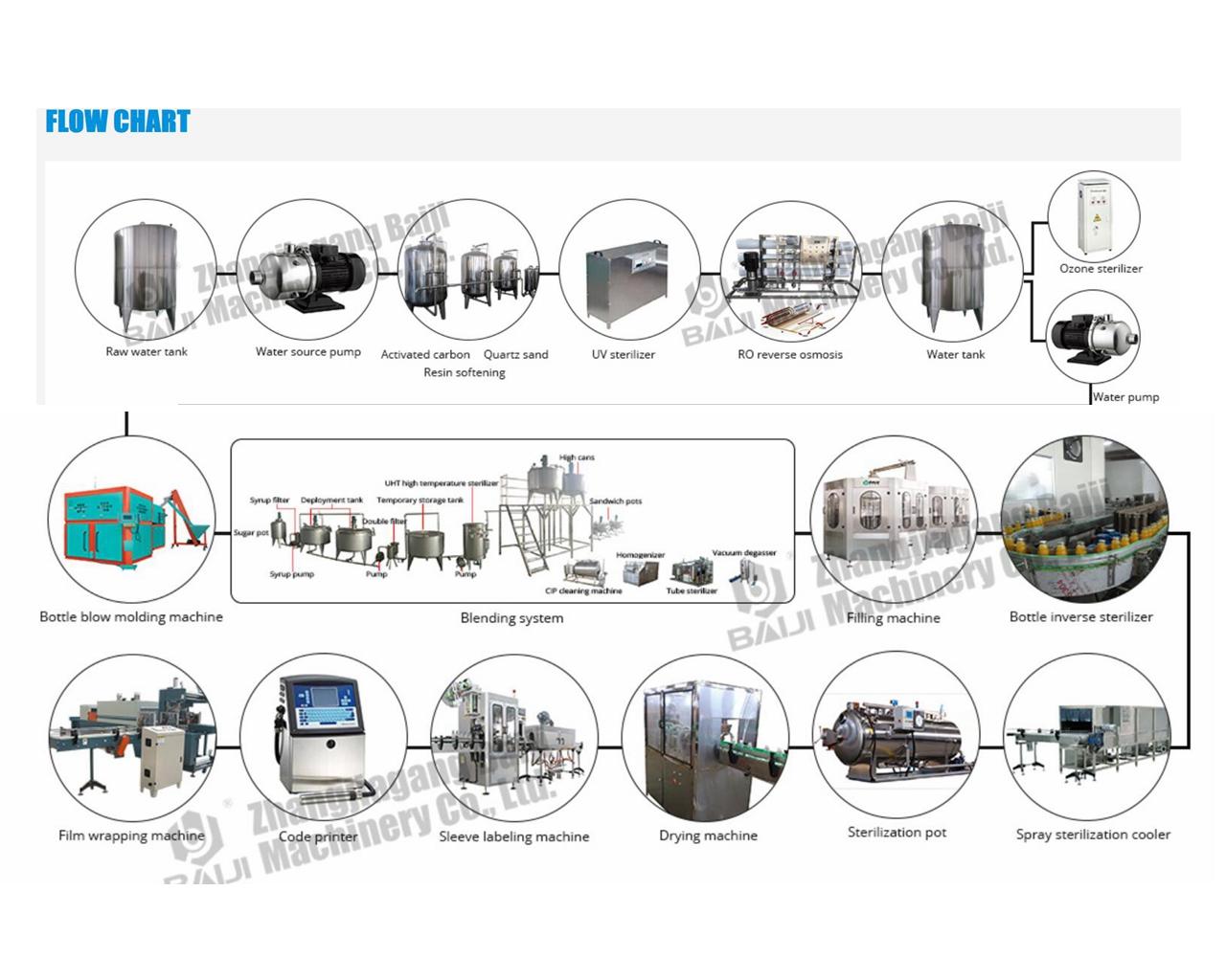 Concentrated Apple Juice Processing Plant / Fruit Juice
