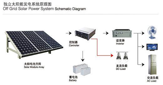 1000w /1kw Solar Off-grid System 4 X 250 W Solar Panel