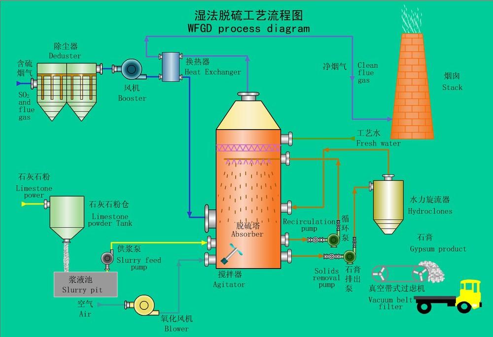 Waste Gas Wet Scrubberwashing Towerabsorption Column For
