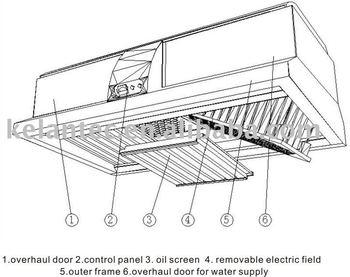 Range Hood Filter For Smoke-free Commercial Kitchen