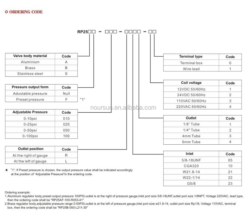 medium resolution of premium mini aquarium co2 regulator with solenoid valve
