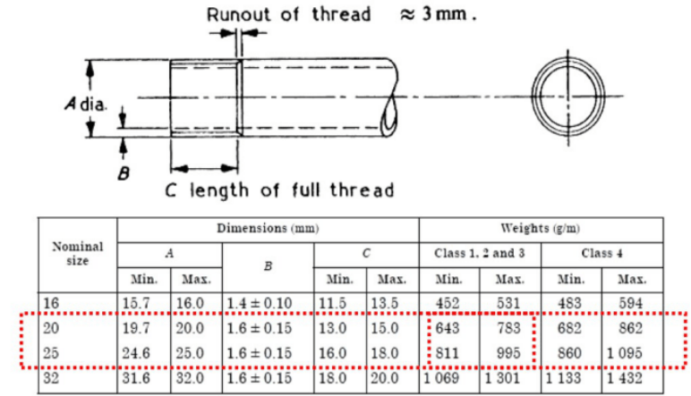 China Supplier Of Bs4568 Electrical Gi Emt Conduit Pipe