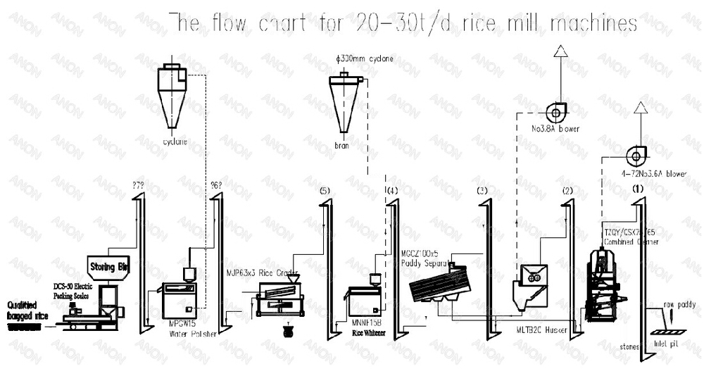 Anon Rice Mill Plant 20-30t/d Auto Rice Milling Plant Rice