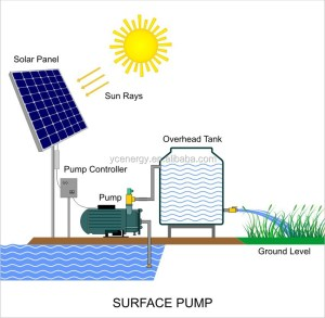 Dc To Ac 220v380v (1 Or 3 Phase) Deep Well Solar Water