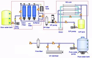 Commercial Water System Diagram | Wiring Diagram