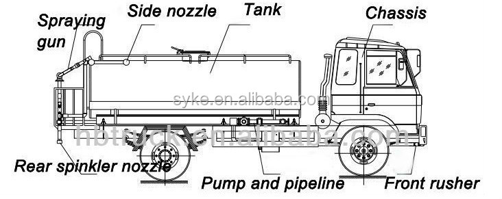 20T Water Tanker Truck Dimensions Dongfeng Water Bowser