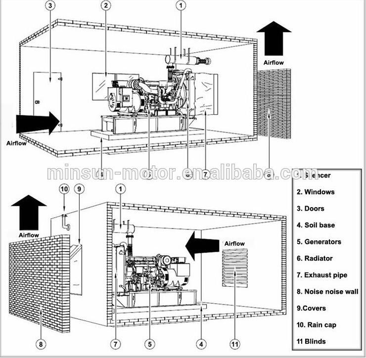 Good 1 Mw Diesel Generator Set For Hotel,Residence,Railway