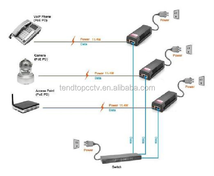 Newest Super Quality100mbit Mini Poe Injector For Ip