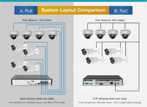 New Tech Poc  Eoc Ip Camera  Eocpoc Nvr 4ch Nvr Kit