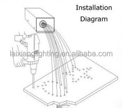 Fiber Optic Light Installation, Fiber, Free Engine Image