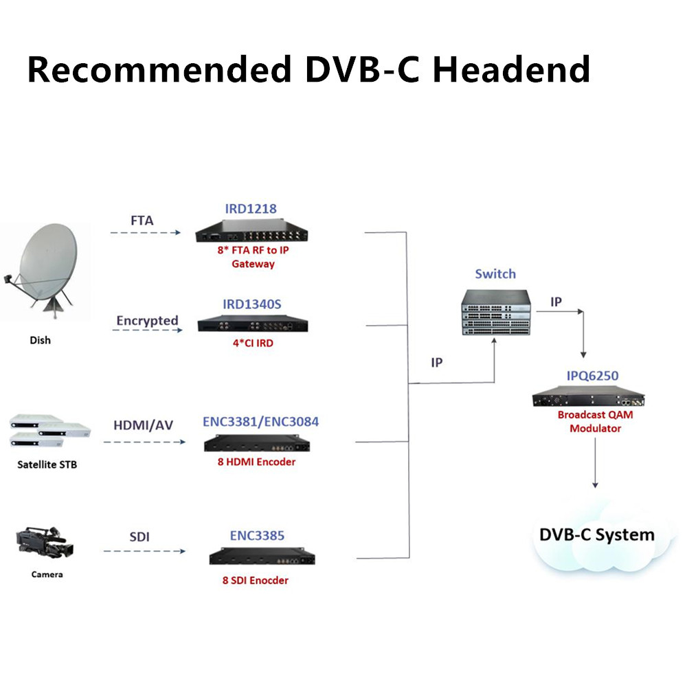 medium resolution of dvb s s2 to ip gateway mpeg2 h 264 hd sd to ip encoder and qam modulator for popular dvb c cable tv system