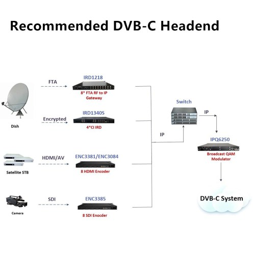 small resolution of dvb s s2 to ip gateway mpeg2 h 264 hd sd to ip encoder and qam modulator for popular dvb c cable tv system