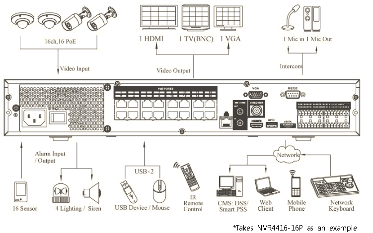 Dahua NVR4416-16P Support IPC Dahua Distributor, View