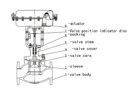Propane Grill Valve Sink Valve Wiring Diagram ~ Odicis
