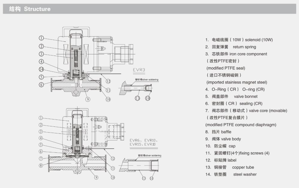 medium resolution of hv air conditioner valve medical solenoid valve micro solenoid coils