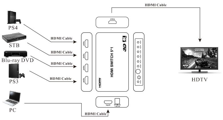 5 Port Hdmi 1.4 Switcher With Ir Wireless Remote Hdmi Ps4