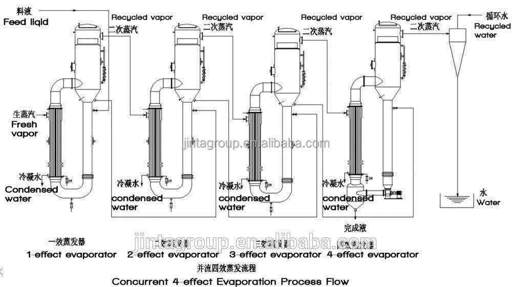 Salt Water Evaporation Project
