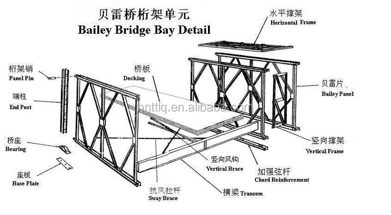 High Quality 12 Meters Single Lane Bailey Bridge Double