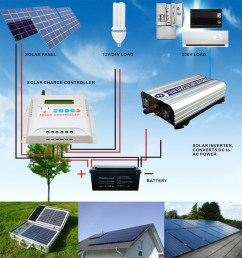 12v 40a solar charge controller pwm with ce [ 1000 x 1045 Pixel ]