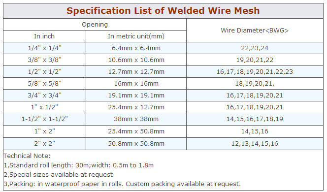 Contemporary Concrete Welded Wire Mesh Sizes Adornment - Electrical ...