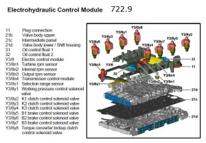 7229 Tcm Tcu Transmission Control Unit Conductor Plate A0335457332 Vgs2 Free Reprogram Software